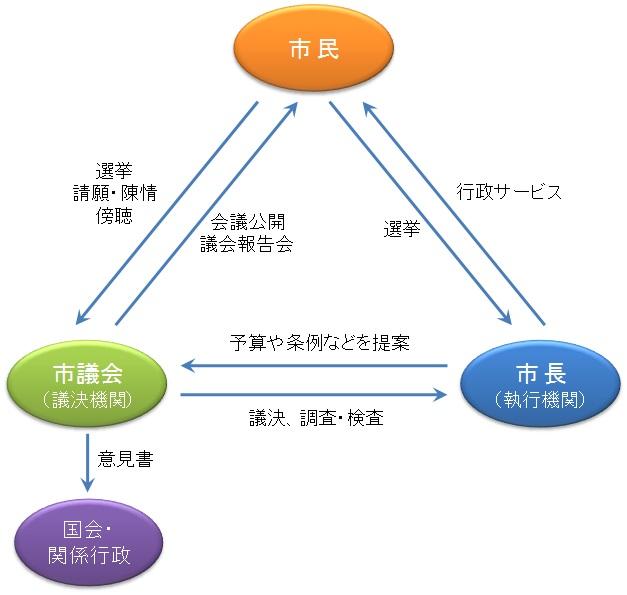市民と市議会の関係 - 福島県伊達市ホームページ